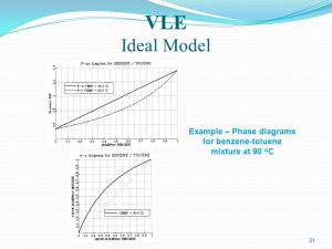Vapor and Liquid Equilibrium  ppt video online download