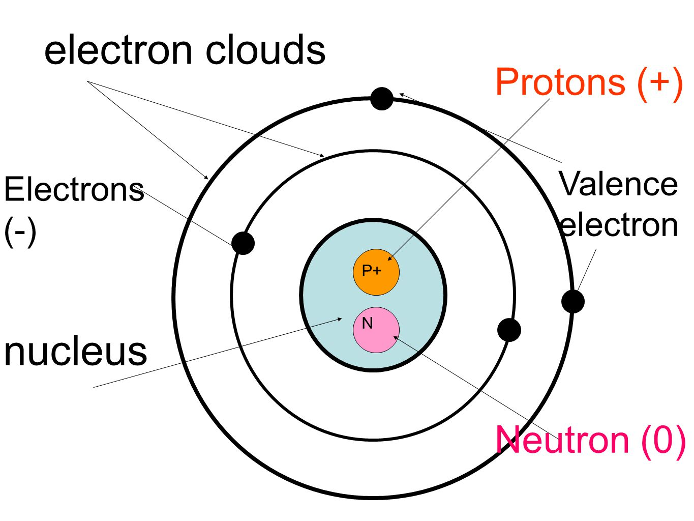 Atoms Protons Neutrons Electrons Worksheet