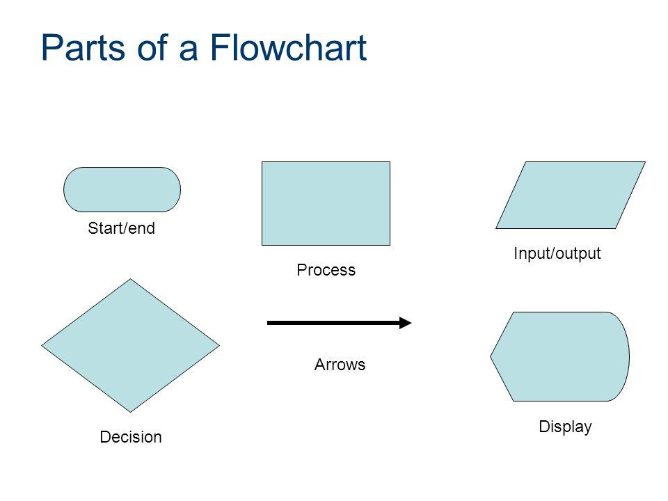 Flowchart Symbol Process Begin