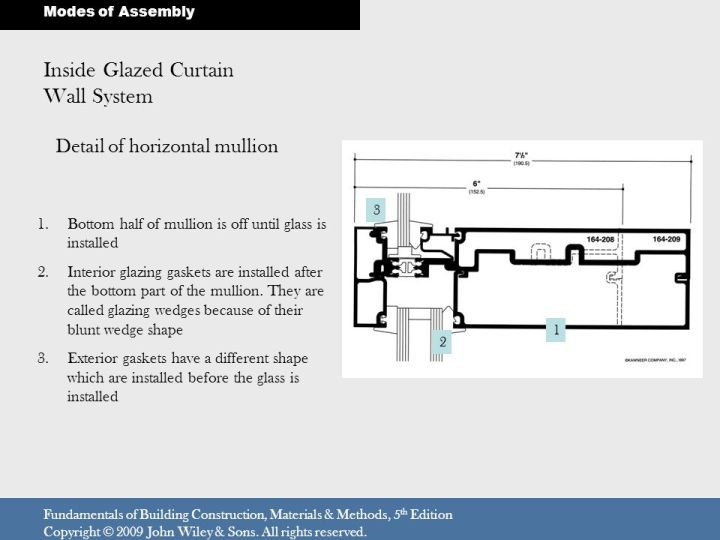 Aluminum Mullion Extrusions : Inside glazed curtain wall system menzilperde