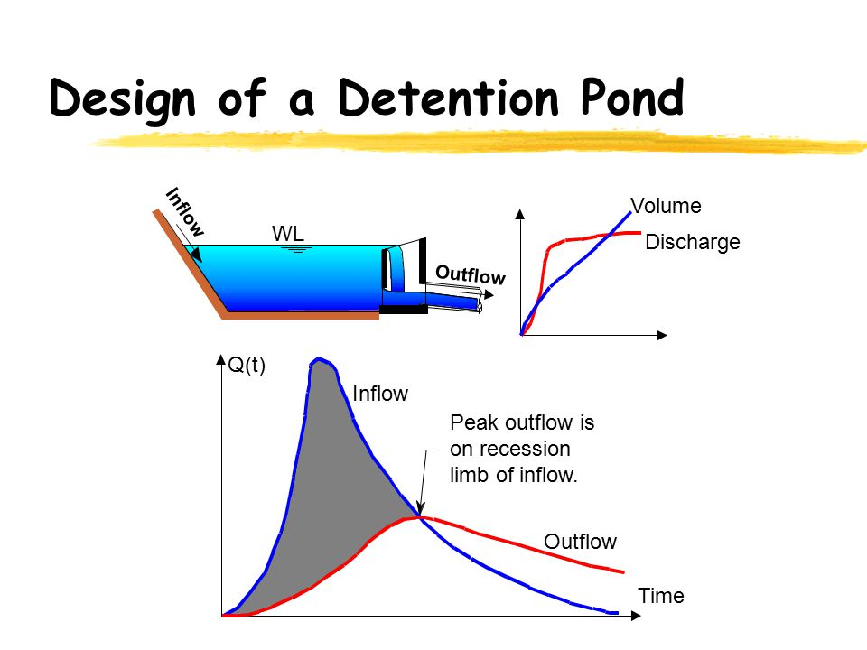 Detention Design Riser Pond