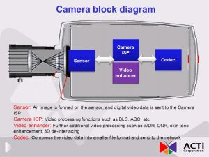 ACTi camera technology blueprint  ppt download