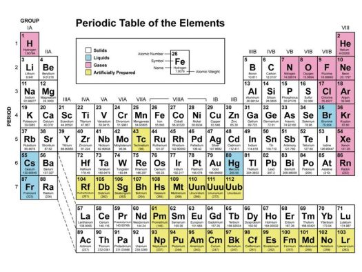Lesson plans periodic table worksheet periodic diagrams science 19 periodic table lesson plans atomic structure and the periodic table ppt urtaz Images