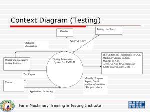 DACNET FARM MACHINERY TRAINING & TESTING INSTITUTE  ppt