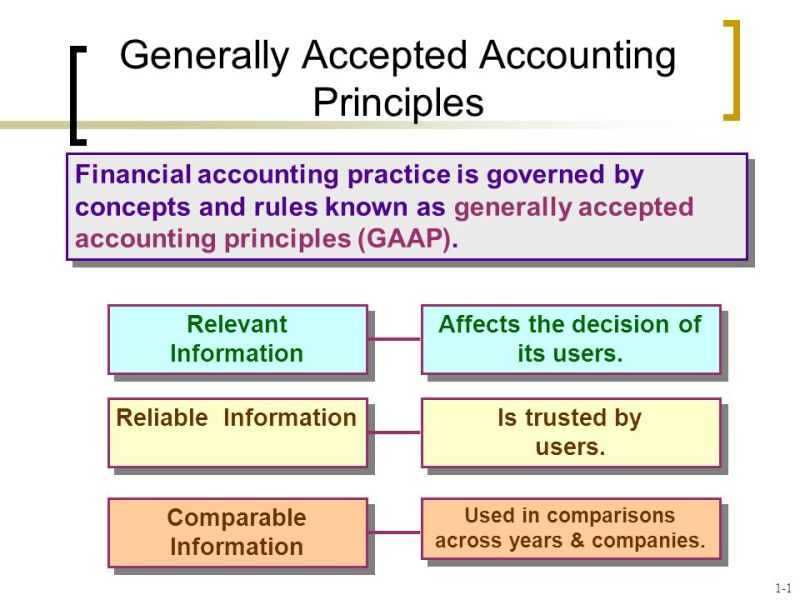Image result for Generally Accepted Accounting Principles