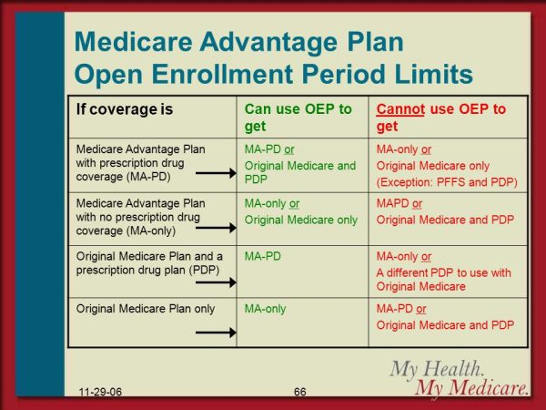 Understanding Medicare - ppt download