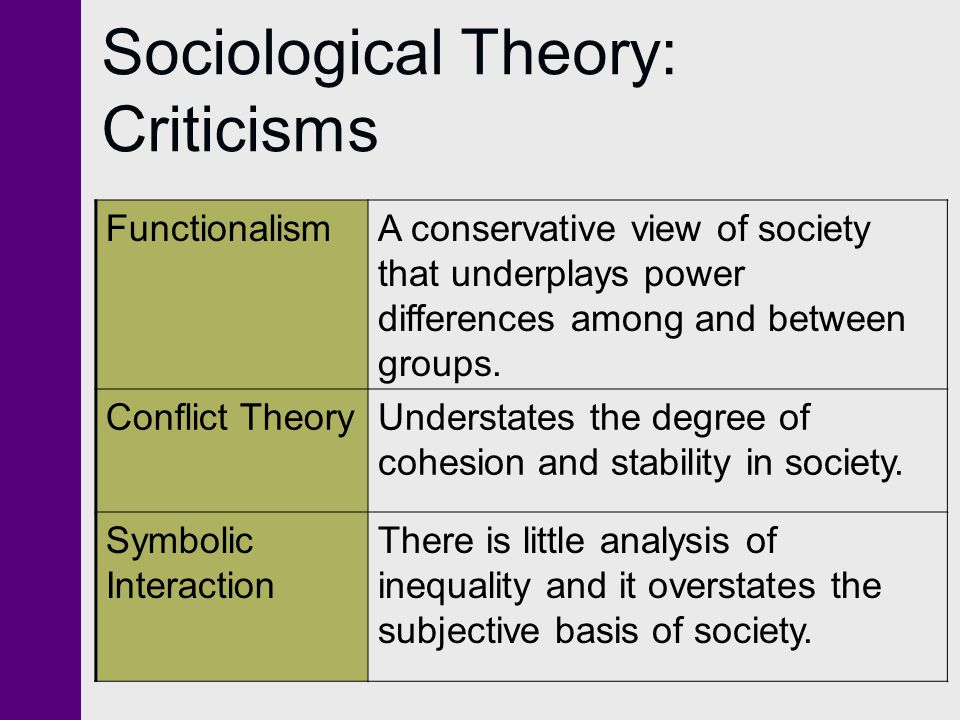 Symbolic Interactionism Sociology