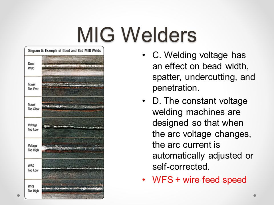 Famous Mig Wire Size Chart Picture Collection - Electrical Diagram ...