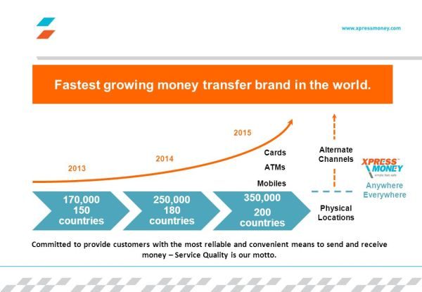 GLOBAL MONEY TRANSFER. - ppt download
