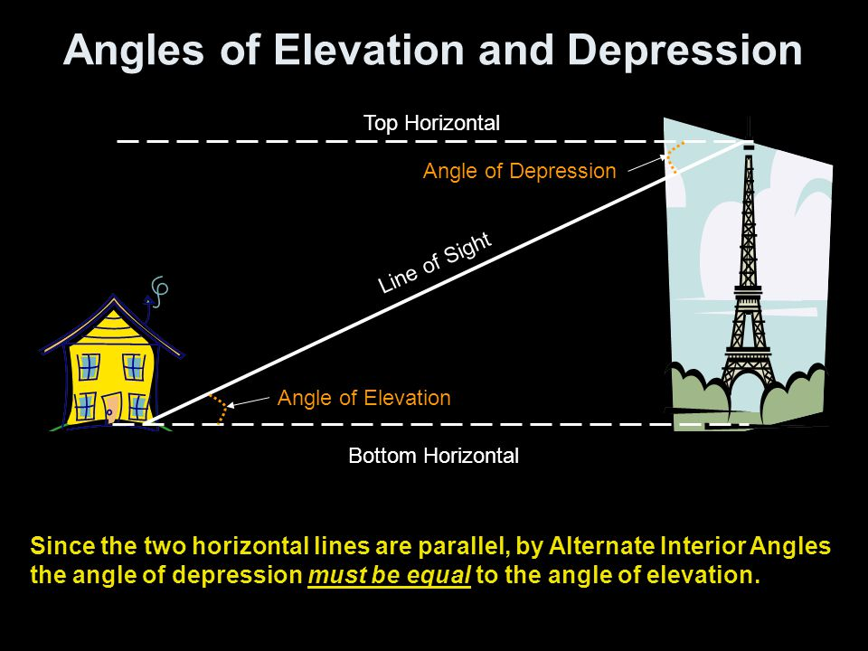 Application Of Trigonometry Angles Of Elevation And