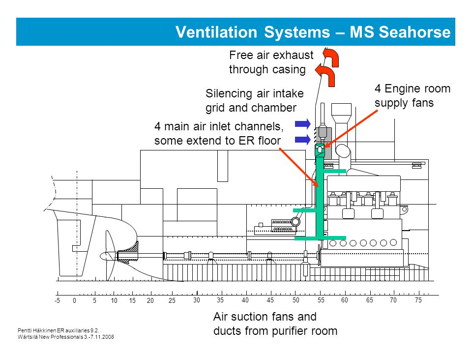Air Compressor Room Ventilation Design