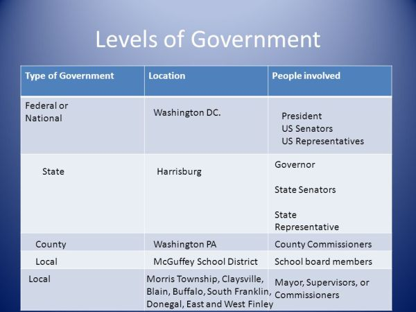 Pennsylvania Government - ppt video online download