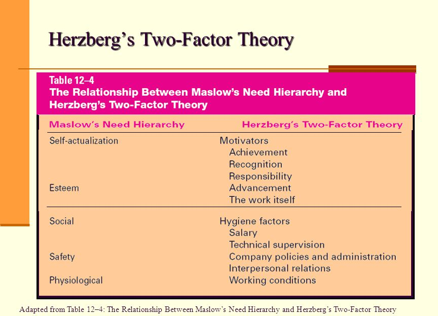 Herzberg Motivation Theory Satisfied And Motivated - Modern