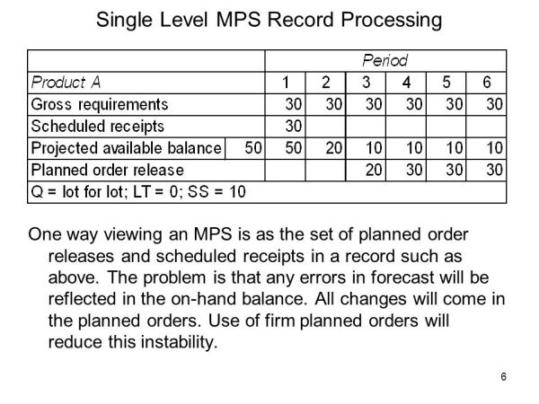 Master Production Scheduling (MPS) – Basic Techniques pom ...
