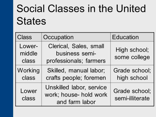 Social Class in the United States - ppt video online download