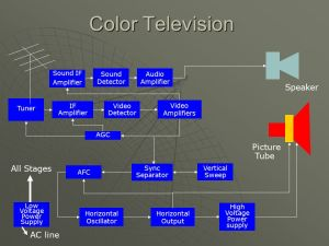 Monochrome Television Block Diagram  ppt video online download