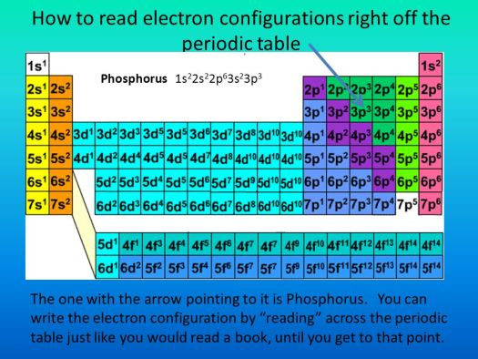 How To Read Electron Configuration From The Periodic Table