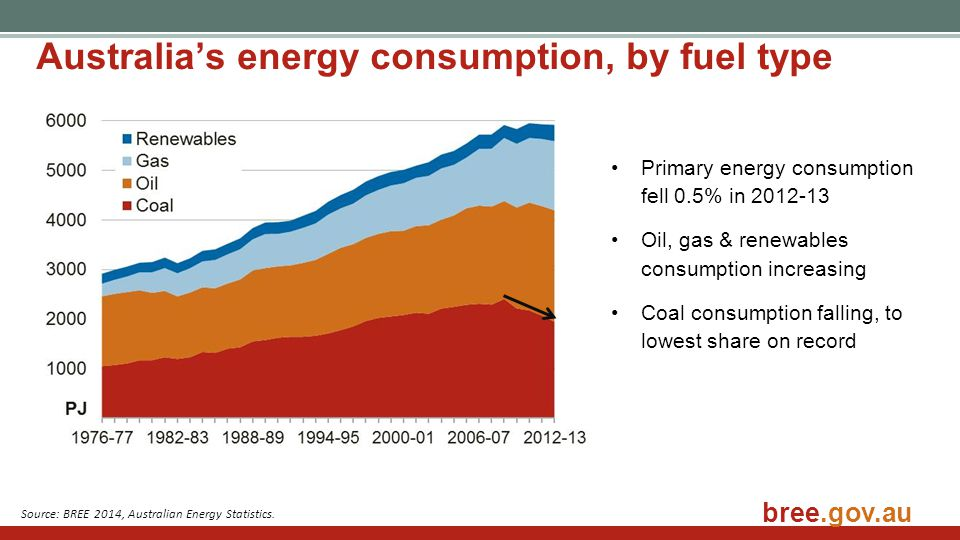 Gas Electricity Production