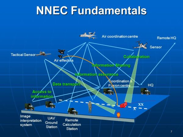 NATO Network Enabled Capabilities - ppt video online download