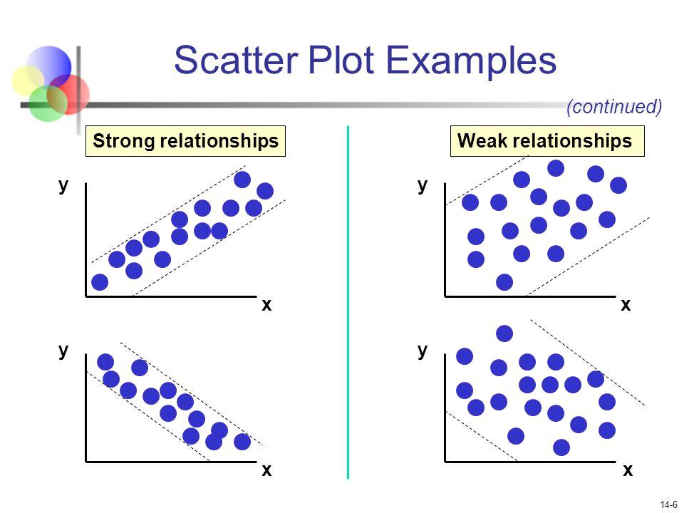 Correlation Scatter Plot Problems