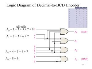 CHAPTER 6 Functions of Combinational Logic  ppt video