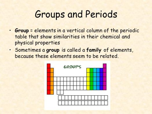 a vertical column in the periodic table is called a