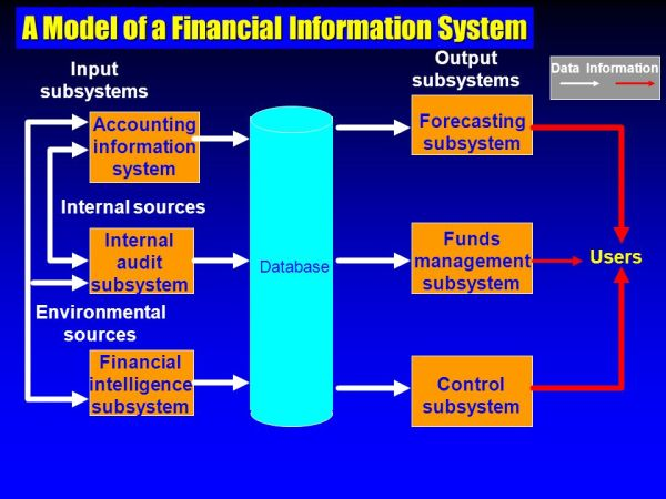 MIS Definition A computer-based system that makes ...