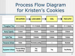 Kristen's Cookies  ppt video online download