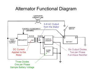 Alternator Functional Diagram  ppt video online download