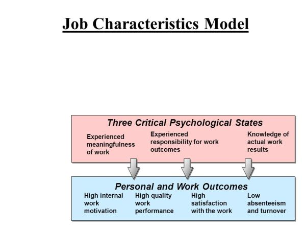 GOAL SETTING AND JOB DESIGN APPROACHES TO MOTIVATION - ppt ...