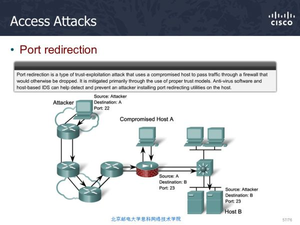 Chapter One Modern Network Security Threats - ppt video ...
