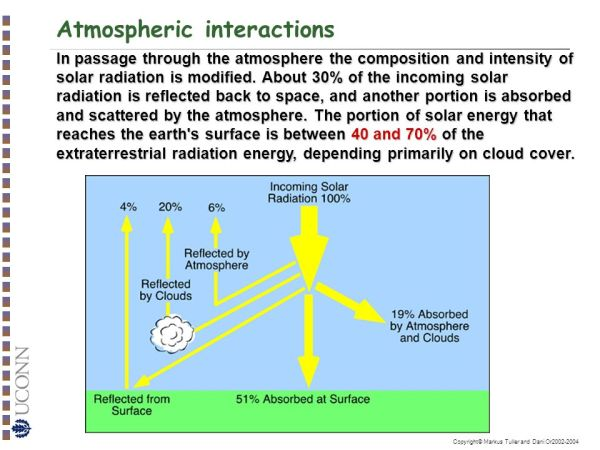 Surface Energy Balance and Solar Radiation - ppt download