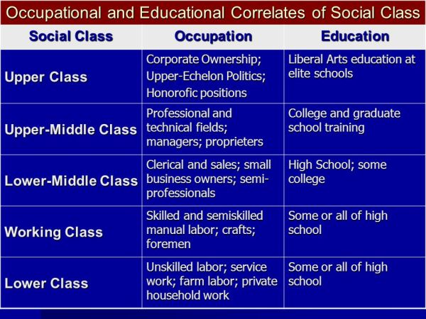 Social Stratification and Social Class - ppt video online ...
