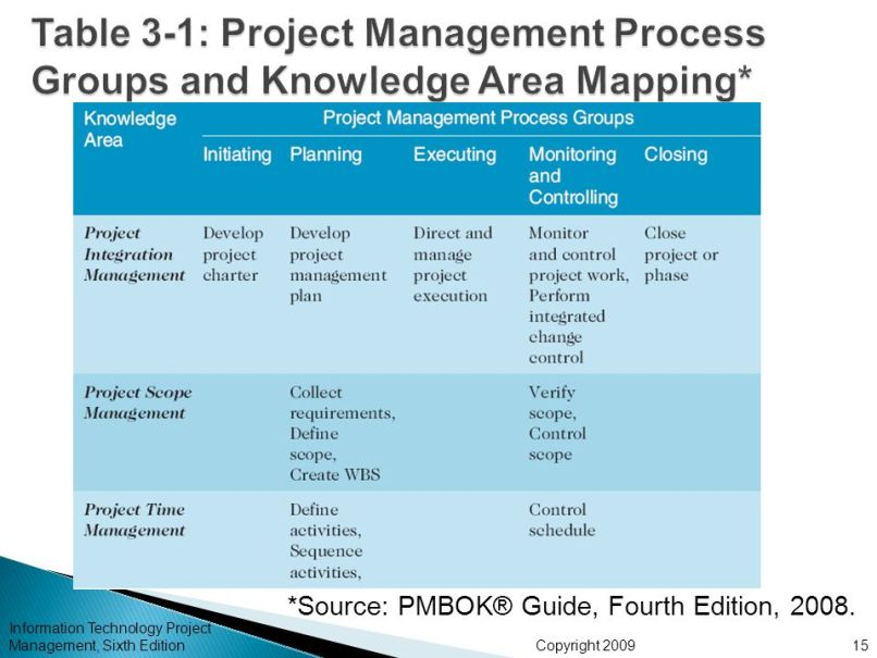 Table 3 1 project management process groups and knowledge for Clp annex 6 table 3 1
