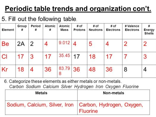 Calcium periodic table trends periodic diagrams science periodic table trends and organization con t urtaz