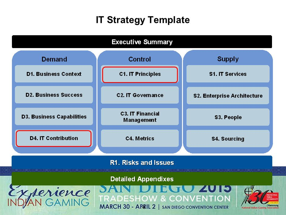 capabilities presentation template