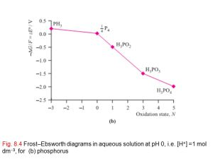 Reduction and oxidation  ppt video online download