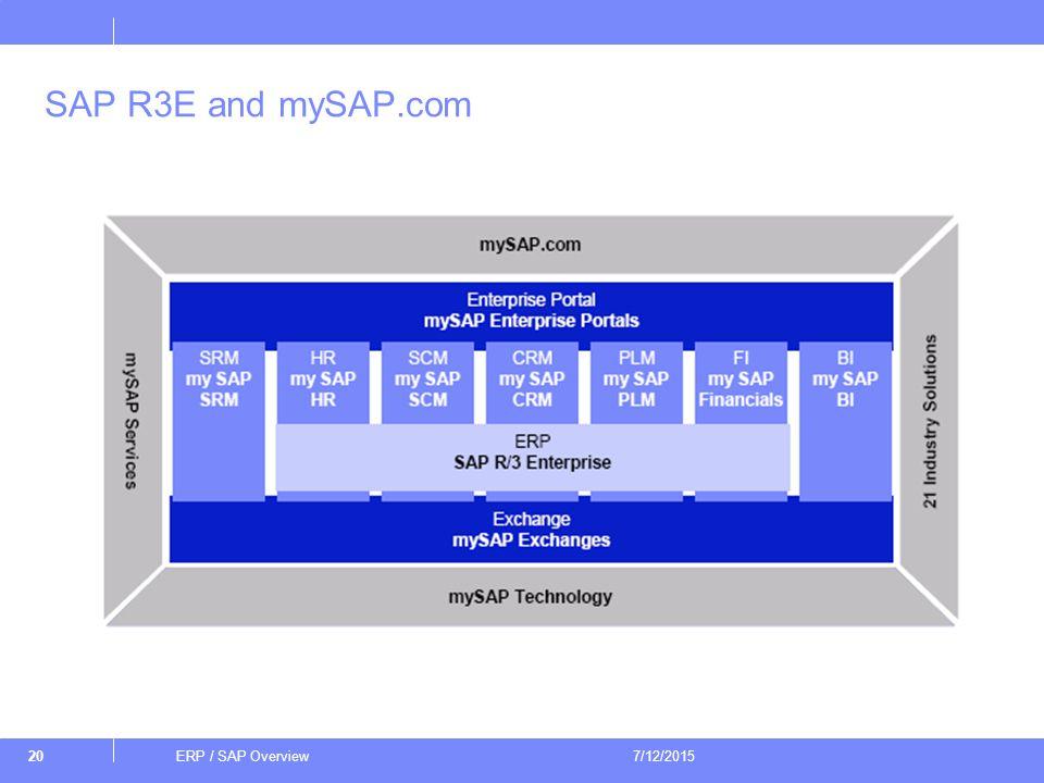 Sap Srm Overview Ppt - Modern Home Revolution