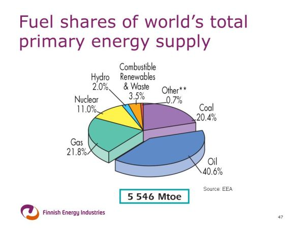 Climate Change and Energy - ppt download