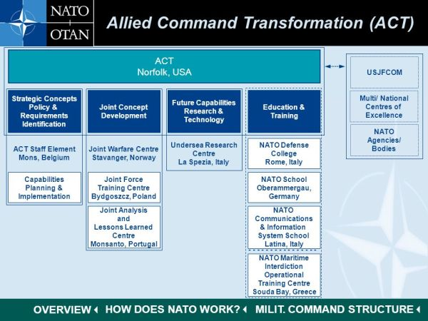 North Atlantic Treaty Organisation - ppt download