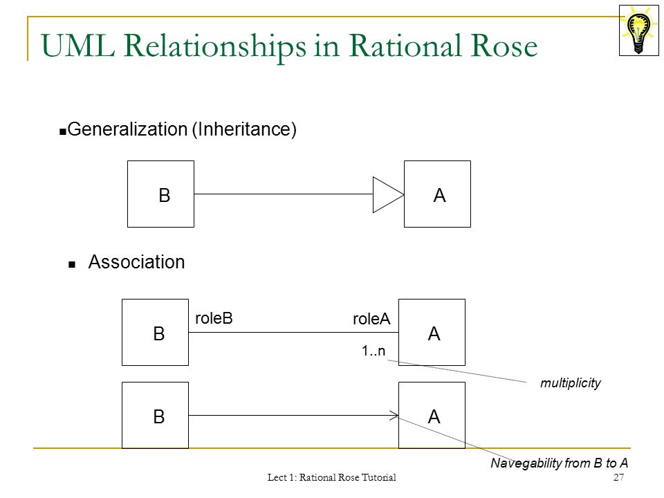 Rational Rose Class Diagram Composition Explore Schematic Wiring