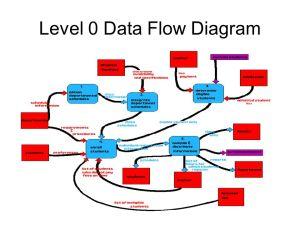 Data Flow Diagram Notations  ppt video online download
