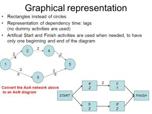 Drawing AOA and AON works  ppt video online download
