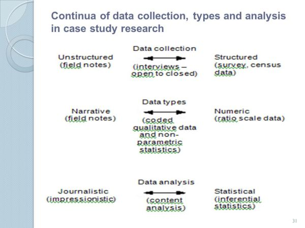 Case study in data collection