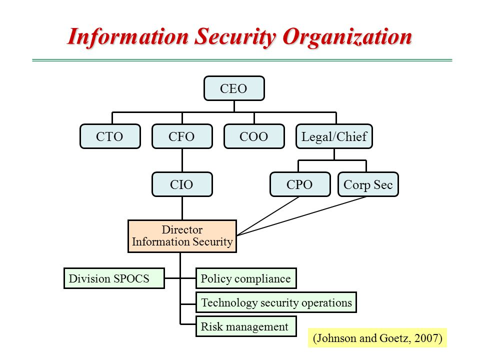 Cpo Security Officer