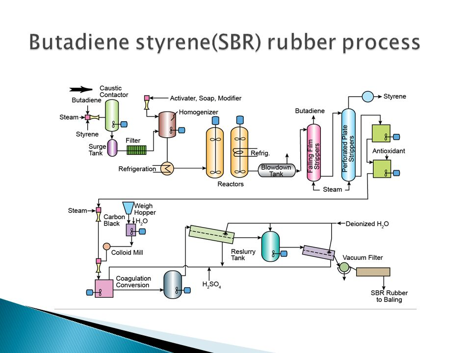 Synthetic Production Rubber