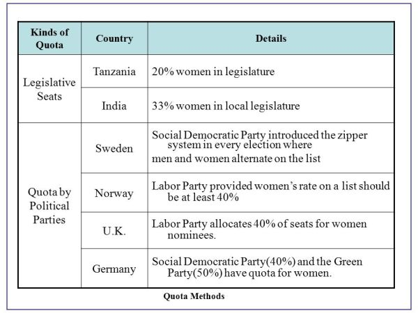 Women's Political Participation and Strategies for Greater ...