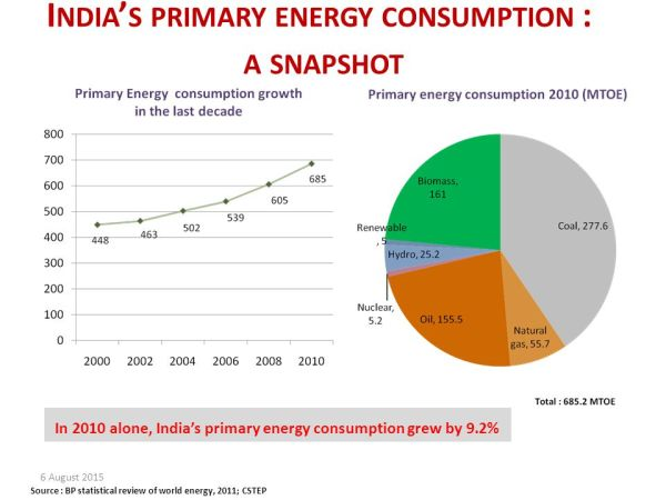 Energy Security and Conservation - ppt download