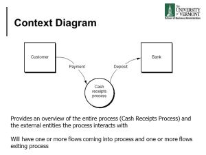 An Introduction to Business Process Modeling using Data