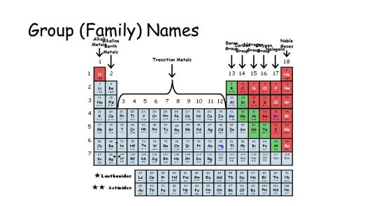 Periodic table group names halogens periodic diagrams science organization of the elements families and periods periodic urtaz Image collections